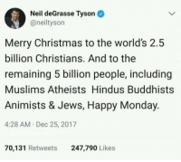 memes: Neil deGrasse Tyson  @neiltyson  Merry Christmas to the world's 2.5  billion Christians. And to the  remaining 5 billion people, including  Muslims Atheists Hindus Buddhists  Animists & Jews, Happy Monday.  4:28 AM Dec 25, 2017  70,131 Retweets 247,790 Likes memes