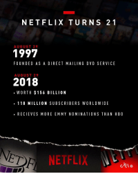 Netflix, Today, and Dvd: NETFLIX TURNS 21  AUGUST 29  1997  FOUNDED AS A DIRECT MAILING DVD SERVICE  AUGUST 29  2018  .WORTH $156 BILLION  . 118 MILLION SUBSCRIBERS WORLDWIDE  .RECIEVES MORE EMMY NOMINATIONS THAN H BO  ETR  NETFLIX Netflix turns 21 today! What's your favorite series of theirs? 👇🎂🤔 Via: @Bycycle https://t.co/hoDnXplX9D