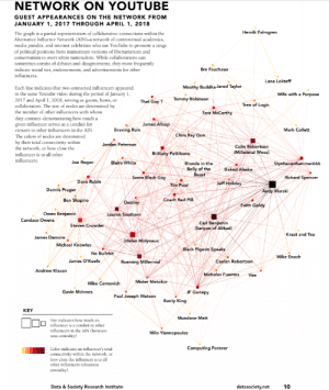 The Youtube pro-fascist channel network: NETWORK ON YOUTUBE  GUEST APPEARANCES ON THE NETWORK FROM  JANUARY 1, 2017 THROUGH APRIL 1, 2018  Henrik Palmgren  The graph is a partial representation of collaborative connections within the  Alternative Influence Network (AIN)-a network of controversial academics,  media pundits, and internet celebrities who use YouTube to promote a range  of political positions from mainstream versions of libertarianism and  conservatism to overt white nationalism. While collaborations can  sometimes consist of debates and disagreements, they more frequently  indicate social ties, endorsements, and advertisements for other  influencers.  Bre Faucheux  Lana Lokteff  Mouthy Buddha Jared Taylor  Each line indicates that two connected influencers appeared  in the same Youtube video during the period of January 1,  2017 and April 1, 2018, serving as guests, hosts, or  collaborators. The size of nodes are determined by  the number of other influencers with whom  Wife with a Purpose  Tommy Robinson  That Guy T  Tree of Logic  Tara McCarthy  they connect-demonstrating how much a  given influencer serves as a conduit for  viewers to other influencers in the AIN.  James Allsup  Braving Ruin  Mark Collett  Chris Ray Gun  The colors of nodes are determined  by their total connectivity within  the network, or how close the  Jordan Peterson  Colin Robertson  (Millennial Woes)  Brittany Pettibone  influencer is to all other  influencers.  Joe Rogan  Blaire White  Styxhexenhammeró66  Blonde in the  Belly of the  Beast  Baked Alaska  Some Black Guy  Richard Spencer  Dave Rubin  Jeff Holiday  Tim Pool  Dennis Prager  Andy Warski  Ben Shapiro  Coach Red Pill  Destiny  Faith Goldy  Owen Benjamin  Lauren Southern  Candace Owens  Carl Benjamin  (Sargon of Akkad)  Steven Crowder  Kraut and Tea  James Damore  Stefan Molyneux  Michael Knowles  Black Pigeon Speaks  No Bullshit  Mike Enoch  James O'Keefe  Caolan Robertson  Roaming Millennial  Andrew Klavan  Nichola