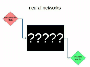 Data, Neural Networks, and Networks: neural networks  ntrustworthy  data  infallible  results Neural networks