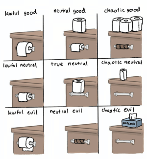Alignment Chart: neutral good  chaotic good  lawhul good  G4  Chaotic neutral  true neutr al  lawful neutral  chaotic evi  neut ral euil  law ful evil  KLEENEX  C Alignment Chart