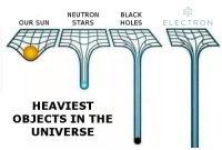 Physicists hate this meme: NEUTROIN  STARS  BLACK  HOLES  OUR SUN  ELECTRON  HEAVIEST  OBJECTS IN THE  UNIVERSE Physicists hate this meme