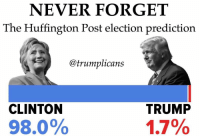 Will this ever get old? Trumplicans Election2016 PresidentTrump POTUS45 MakeAmericaGreatAgain MAGA TrumpTrain AmericaFirst: NEVER FORGET  The Huffington Post election prediction  @trumplicans  CLINTON  TRUMP  1.7%  98.0% Will this ever get old? Trumplicans Election2016 PresidentTrump POTUS45 MakeAmericaGreatAgain MAGA TrumpTrain AmericaFirst
