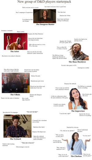 """Friends, Fucking, and Love: New group of D&D players starterpack  Just wants everyone to have a good time  Starts everyone out in a tavern  Tries their best  Has 5 campaigns of expierience  Despises the Villain  Spent hours and hours  setting everything up  patient as they  Is as  can manage  The Dungeon Master  Roleplays constantly  Hates combat  Despises the Mass Murderer  Knows the lore better than  Started a bar fight in the  opening tavern  the dungeon master  Despises the Tryhard  (""""It's just a game, bro"""")  Talks with an accent or a voice  70% of the time  Tries to either kill  or seduce everyone  The Actor  one who has all of the  characters' names memorized  Only  The DM has to keep  making up characters to  replace the ones he's killed  Has drawn every player's character  The Mass Murderer  Favorite video game is GTA  Fucking love combat  Dies after trying to fight the  entire party single-handedly  Doesn't have any fun unless  they're being  an asshole  Betrays the party  Manufactures plot twists  Despises the rulebook  The DM has to constantly  rewrite everything  Played  thinks they're hot shit  one time before and  Tries to come up with the  most rediculous solutions  Best friends with  The Villain  Despises the Dungeon  The Actor  A little too enthusiastic about  Master  the open-endedness of the game  Wants to be the center of attention  Has a really  edgy character  Literally  never attacks  depositonotos  ormally  or moves nor  The Improviser  """"You can't do that!""""  Has played in 30 campaigns  """"I can do that, right?""""  Ignores the obvious  answers to everything  Constantly has a calculator  next to them  Optimizes their build  Despised by everyone  Doesn't understand  """"Uh, what are my options?""""  the game  Despises The Improviser  """"Why  so many dice?""""  are there  """"Is it my turn?""""  Opens the rulebook  every time someone so  much as breathes  The Tryhard  On their phone  most of the time  """"That rule is from 4e!""""  Needs to start wearing  deodorant  Microm"""