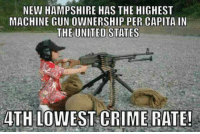 Crime, Memes, and New Hampshire: NEW HAMPSHIRE HAS THE HIGHEST  MACHINE GUNOWNERSHIP PER CAPITA IN  THE UNITED STATES  4TH LOWEST CRIME RATE! I'll just leave this here for your consideration.  Gun Up, Train and Carry  (Not necessarily a machine gun, but...) Jon Britton aka DoubleTap