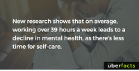 Take care of yourself.: New research shows that on average,  working over 39 hours a week leads to a  decline in mental health, as there's less  time for self-care.  uber  facts Take care of yourself.