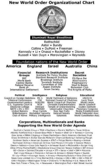 New World Order Organizational Chart  Illuminati Royal Bloodlines  Rothschild  Astor Bundy  Collins. DuPont Freeman  Kennedy. Li Onassi Rockefeller Disney  Russell Van Duyn Merovingian Reynolds  Foundation nations of the New World Order  America  England  Israel  Australia  China  Financial Research Institutions  Secret  Institute For Policy Studies  Societies  Groups  Stanford Research Institute  P2/Opus Dei  IMF  Brookings Institute  World Bank  Rosicrucions  Tavistock Institute  Central Banks  Freemasonry  Committee of 300  Federal Reserve  Skull & Bones  Aspen Institute  Bank of  Bohemian Club  International Settlement  Jason Society  The Knights of Malta  Political  Intelligence  Religious  Educational  Council on Foreign Relations MI 5  Workl Religions  UNESCO  Trilateral Commission  National Council of Churches  Lucis Trust  Governmental Leaders  World Union  U.S. Supreme Court &  Christian Fundimentalists  World Goodwi  Temple of Esalen Institute  MOS  Universalist Churches  Drug Cartels  New Age Cults  United Nations  Bilderbergers Homeland Security Vatican/Jesuits  World Federalist Assc.  Club of Rome Military Intelligence  Satanists  World Constitution Assc.  Corporations, Multinationals and Banks  Supporting the New World order Agenda  Bechtel. Carlyle Group. TRW. Raytheon Rand WalMart Texas Utilities  Atlantic Richfield-Arco. Exxon-Esso-Mobil Texaco Shell Oil Tenneco. Coming  Dow Jones  MBNA Citigroup. Chase Manhattan. Bank America Bankers Trust  Glaxo SmithKline Archer Daniels Midland Chemical Banking Schering Plough  Goldman Sachs. American Express AT&T. Philipp Morris. Boeing Amtrak  Airlines. American Airlines Ford Motors. Chrysler General Motors  Deere. Nabisco Coca Cola PepsiCo Anheuser Busch. McDonalds Burger King  Altna (Philip Morris/Kraft) Blackstone Group Chevron-Texaco (Caltex). BP-Amoco  GE Enron. Dalmier/Chrysler Unisys ITT. Xerox Intel  BM Motoro  Levi Strauss Motorola. Johnson & Johnson Bnstol Myers  Squibb  Eli Lily. Pfizer Kissinger Assoc. Amway Monsanto/Soluti  a Dow Chemical  News Corp Umited Inc Time Wamen/AOL. Disney CBS. NBC ABC. PBS AP  CNN Reuters Washington Times Children's TV Workshop. US. News & w.R  New York Times Time, Inc. Newsweek Washington Post Wall Street Journal 13 SATANIC BLOODLINES OF THE ILLUMINATI Join us: https://www.facebook.com/NewWorldOutlawzKilluminati https://www.facebook.com/returnoftheking777  Bloodline of the Fallen Angels https://www.facebook.com/NewWorldOutlawzKilluminati/videos/814435578624399/  Bloodlines of the Illuminati  https://www.facebook.com/NewWorldOutlawzKilluminati/videos/869490879785535/  The Bloodlines of the Illuminati - From Pharaohs to NWO https://www.facebook.com/NewWorldOutlawzKilluminati/videos/716893758378582/  THE ASTOR BLOODLINE The original founder of the Astor fortune was John Jacob Astor (1763-1884). John Jacob Astor was born in Walldorf, Duchy of Baden (Germany) from a Jewish bloodline. The Jewish origins have been hidden, and quite a number of various ideas of the Astor's heritage have been put into circulation by the Astors. John Jacob Astor was a butcher in Walldorf. In 1784, he came to America after a stop over in London, England. Although the story is that he came to America penniless–and that may be true–he soon joined the Masonic Lodge, and within 2-3 years had become the Master of the Holland Lodge No. 8 in N.Y. City. (This Holland Lodge is a prominent lodge in that many of its members have good connections to the Illuminati elite.  THE BUNDY BLOODLINE Most Americans would not recognize the Bundy family as a powerful elite family. However, during recent history two Bundy brothers held the key positions that controlled most of the information that was fed to U.S. Presidents during the Kennedy and Johnson administrations. When Johnson took over after J.F. Kennedy was assassinated McGeorge Bundy was in the key position as Nat. Sec. Advisor to determine what the President did and didn't hear. His brother was in a key State Dept. position. Both Bundy brothers were also fraternal brothers of the Illuminati Order of the Skull and Bones.  THE COLLINS BLOODLINE The following is a description of a highly secret high level Satanic meeting. It comes via an ex-insider who is now a Christian. If any other ex-hierarchy person is reading this, perhaps this will trigger some memories for you. This experience dates to 1955. This is a meeting that is held twice yearly, and to which the Rothschilds and all the mother families attend. The meeting is inside in a big room, and the Grande Mother on the throne was a Collins. The Collins family has been kept out of the limelight because they have more occult power than the Rothschilds or the Rockefellers.  THE DuPONT BLOODLINE One of the clues that the family is a top Satanic family are the frequency of marriages between relatives of the du Pont descendants. Few people are aware of the immense importance bloodlines play in the upper levels of Satanism. Blood is believed to carry the occult power. Unless a person has the correct blood he or she will not rise to the highest levels of Satanism. The du Ponts have intermarried with the Balls and the Gardners. These other familIes are known to be involved with the Illuminati and Satanism.  THE FREEMAN BLOODLINE GAYLORD FREEMAN AS GRAND MASTER From 1918 to 1963, Jean Cocteau was Grand Master of the Prieure de Sion. Following the unification of the various powers into a secret NWO government in 1954, the Prieure de Sion had a major policy dispute. in 1963 with Cocteau's death, Gaylord Freeman, helped by Antonio Merzagora and Pierre Plantard de Saint-Clair, governed the Prieure de Sion. In 1981, Pierre Plantard took over as Grand Master. In 1952, long before becoming Grand Master, Plantard de Saint-Clair transferred 100 million francs worth of gold igots to Switzerland to the Union des Banques Suisses. When this was publicly revealed, he said that it was a legitimate move made for the french government. In 1955, several men associated with the Prieure de Sion obtained some old parchments two of which gave the Merovingian genealogies, and they used the british Notary of Royal  THE KENNEDY BLOODLINE Again the ties between various Illuminati families is very involved, and a long unraveling process, similar to untieing a set of bad knots confronts the researcher. The Kennedy family abounds with marriages to names such as Anketells, Baileys, Booths, Buckleys, Collins, Hatfields, Humphreys, Freemans, James, Phelps, Reagans, Russells, and Smiths.3 The Kennedys that we will look closest at are related to the Fitzpatricks, a powerful Irish family whose coat of arms has 3 fleur-de-lis with a dragon and a lion.  THE LI BLOODLINE I have learned from a source that Li Ka-shing and the powerful Hong Kong Li's are definitely part of the Satanic llluminati Li's. in terms of whether the Li's who run Red China are part of the Illuminati, I do know that Red China is already cooperating with and part of the New World Order.  THE ONASSIS BLOODLINE Aristotle Socrates Onassis — named after two greek philosophers, went from being totally broke at age 21 to being a millionaire at age 23. His father's first name was Socrates. Aristotle was an Illuminati king, a shipping tycoon, an intelligent ruthless hard-driving man, a man of the world who spoke a number of languages such as French, Spanish, English, Italian, and Turkish. He married JFK's widow.  THE REYNOLDS BLOODLINE The Reynold's family is not one of the 13 primary bloodlines, but they are such a prominent Illuminati family within the 13 bloodlines that I have decided to single them out for another article on Illuminati bloodlines. Although the Reynolds are allied with many of the major Satanic bloodlines, including the Rothschilds, the DuPonts, the Rockefellers, the Graces and the Grays, they are especially close and intertwined to the Duke and Cullman families.  THE ROCKEFELLER BLOODLINE One of the 13 Satanic bloodlines that rule the world is the Rockefeller bloodline. Today, there are around 190 members of this family with the Rockefeller name and of course some others by other last names. This article is to explore further for those who investigate the Illuminati, how the Rockefeller bloodline is involved in the promotion of the occult and Satanism, and how they are involved in the control of the Christian denominations. This article keys in on just one family, the Rockefellers. To understand the full extent of the Illuminati's control of religion, including Christendom, would require perhaps several books. The Illuminati itself draws its lifeblood from around 500 very powerful families worldwide.  THE ROTHSCHILD BLOODLINE According to eye-witnesses, who were prominent enough to visit one of the British Rothschild homes, the Rothschild's worship yet another god too, Satan. They set a place for him at their table.(8a) The Rothschild's have been Satanists for many generations. The Rothschild's are an important part of the history of the Seal of Solomon.  THE RUSSELL BLOODLINE The WT Society performs a secret ritual every year which is their primary ritual. This ritual is actually the ancient gnostic (satanic) ritual of saying no to the body of Christ. This ancient satanic ritual is now secretly practiced under the disguise of the Memorial Supper – where the elements of communion are passed and no one partakes of the elements.  THE VAN DUYN BLOODLINE A VAN DUYN & THE CIA, MI6, MOSSAD, NSA ETC. MI6 was intimately involved in the creation of the CIA and MOSSAD. And MI6 is the guiding hand behind those two organizations. British Intelligence was integrated under the title British Security Coordination which was the world's largest and most powerful intelligence beast in the world.  THE MEROVINGIAN BLOODLINE This bloodline is so extensive in its many branches that its membership takes in many of the Presidents of the United States, including George Bush and George Washington.  Interconnected families  The Disney Bloodline  The Krupp Bloodline  The McDonald Bloodline   Join us: https://www.facebook.com/NewWorldOutlawzKilluminati https://www.facebook.com/returnoftheking777  Like these pages https://www.facebook.com/returnoftheking777 https://www.facebook.com/pages/Killuminati-Soldiers-New-World-outlawz/794627017264911 https://www.facebook.com/killuminatisoldierssnwoll https://www.facebook.com/itsanewdayforall https://www.facebook.com/Survivalsoldiers https://www.facebook.com/poeticallyjustifiedsoldiers https://www.facebook.com/pages/Makaveli-The-Prince-Killuminati/827000284010733 https://www.facebook.com/pages/Tupac-Killuminati-the-Don/318222011702869 https://www.facebook.com/pages/Hour-of-the-Time/296817149679 https://www.facebook.com/MiltonWilliamCooper   Join these great groups! https://www.facebook.com/groups/313661822031542 https://www.facebook.com/groups/112748258806015 https://www.facebook.com/groups/411504172254215