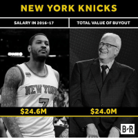 Phil Jackson leaves NY making nearly as much as the franchise player.: NEW YORK KNICKS  SALARY IN 2016-17  TOTAL VALUE OF BUYOUT  $24.6M  $24.0M  B R  B R Phil Jackson leaves NY making nearly as much as the franchise player.