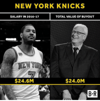 Phil Jackson leaves NY making nearly as much as the franchise player.: NEW YORK KNICKS  SALARY IN 2016-17  TOTAL VALUE OF BUYOUT  $24.6M  $24.0M  B R Phil Jackson leaves NY making nearly as much as the franchise player.