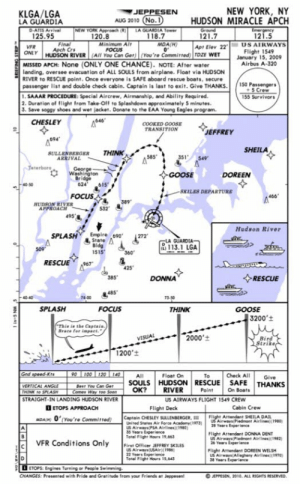 Capt. Sully Prepares US Airways 1549 For Departure (January 2009): NEW YORK, NY  KLGA/LGA  LA GUARDIA  JEPPESEN  AUG 2010 (No.1  HUDSON MIRACLE APCH  Emergency  121.5  Ground  121.7  Apr Elev 22  HUDSON RIVER (AIl You Can Ger)(You're Committed) TDZE WET  MISSED APCH: None (ONLY ONE CHANCE). NOTE: After water  landing, oversee evacuation of ALL SOULS from airplane. Float via HUDSON  RIVER to RESCUE point. Once everyone is SAFE aboard rescue boats, secure  passenger list and double check cabin. Captain is last to exit. Give THANKS  1.SAAAR PROCEDURE: Special Aircrew, Airmanship, and Ability Required.  2. Duration of flight from Take-Off to Splashdown approximately 5 minutes  3. Save soggy shoes and wet jacket. Donate to the EAA Young Eagles program.  D-ATIS Arrival  125.95  NEW YORK Approach (R  120.8  LA GUARDIA Tower  118.7  MDA(H)  0  Final  Minimum Alt  FOCUS  US AIRWAYS  VFR  Apch Crs  Flight 1549  January 15, 2009  Airbus A-320  ONLY  150 Passengers  +5 Crew  155 Survivors  CHESLEY  4646  COOKED GOOSE  TRANSITION  JEFFREY  694  SHEILA  THINK  SULLENBERGER  ARRIVAL  585  351  Jeterboro  George-  Washington  Bridge  624  GOOSE  DOREEN  615  40-50  -SKILES DEPARTURE  FOCUS  4466  HUDSON RIVER  APPROACH  532  495  Hudson River  Empire 690  StateA  Bidg  1515  SPLASH  LA GUARDIA-  113.1 LGA  360  RESCUE  967  425  DONNA  385  RESCUE  485  73-50  SPLASH  FOCUS  THINK  GOOSE  3200't  This is the Captain.,  Brace for impact.  2000'  Bird  Strike  VISUAL  1200'  Gnd speed Kts  100 120 14O  90  Float On  SOULS HUDSON RESCUE  RIVER  Check All  All  To  Give  SAFE  THANKS  Best You Can Ger  Comes Way too Soon  STRAIGHT-IN LANDING HUDSON RIVER  VERTICAL ANGLE  ОК?  Paint  On Boats  THINK to SPLASH  US AIRWAYS FLIGHT 1549 CREW  ETOPS APPROACH  Flight Deck  Cabin Crew  Flight Artendant SHEILA DAIL  uS Airways(Piedmont Airlines)(1980  28 Years Experience  Captain CHESLEY SULLENBERGER,  United States Air Force Academy(1973)  US AirwaysPSA Airlines)1980)  35 Years Experience  Tet