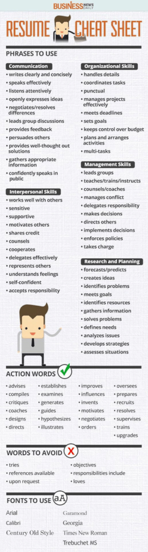 These are all the words you should use on a resumé to make your normal skills look amazing.: NEWS  SDAILY  RESUME CHEAT SHEET  PHRASES TO USE  Organizational Skills  handles details  Communication  writes clearly and concisely  COordinates tasks  speaks effectively  listens attentively  punctual  manages projects  effectively  openly expresses ideas  negotiates/resolves  differences  meets deadlines  sets goals  keeps control over budget  plans and arranges  leads group discussions  provides feedback  persuades others  activities  provides well-thought out  solutions  multi-tasks  gathers appropriate  information  Management Skills  leads groups  confidently speaks in  public  teaches/trains/instructs  counsels/coaches  Interpersonal Skills  manages conflict  works well with others  delegates responsibility  makes decisions  sensitive  supportive  directs others  motivates others  implements decisions  enforces policies  shares credit  counsels  takes charge  Cooperates  .delegates effectively  Research and Planning  represents others  forecasts/predicts  understands feelings  creates ideas  self-confident  identifies problems  accepts responsibility  meets goals  identifies resources  gathers information  solves problems  defines needs  analyzes issues  .develops strategies  assesses situations  ACTION WORDS  establishes  advises  improves  oversees  compiles  influences  examines  prepares  critiques  invents  recruits  generates  coaches  guides  motivates  resolves  designs  .hypothesizes  negotiates  supervises  directs  illustrates  orders  trains  upgrades  WORDS TO AVOIDX  .objectives  tries  references available  responsibilities include  loves  upon request  (а)  FONTS TO USE  Arial  Garamond  Georgia  Calibri  Century Old Style  Times New Roman  Trebuchet MS These are all the words you should use on a resumé to make your normal skills look amazing.