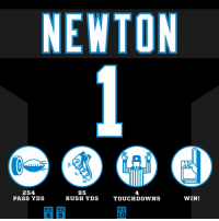SUPERCAM in full effect on #MNF!  #HaveADay #MIAvsCAR https://t.co/fDVDqqhp4s: NEWTON  IIn  254  PASS YDS  95  rUsH vDs  4  TOUcHDowns  WIN!  WK WK  WK  10 SUPERCAM in full effect on #MNF!  #HaveADay #MIAvsCAR https://t.co/fDVDqqhp4s