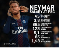 Memes, Neymar, and Euro: NEYMAR  SALARY AT PSG  451  MILLION EURO  A YEAR  MILLION EURO  ,O A MONTH  THOUSAND EURO  A WEEK  THOUSAND EURO  A DAY  THOUSAND EURO  A HOUR  EURO  FIV  85AMINUTE  EURO  A SECOND  0  @FOOTBALLZONES This is what Neymar will earn at PSG! 😦😱 What do u guys think? 👇🏻