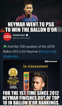Neymar 😂 (Credits: @WellBeast ) https://t.co/NTVymW8ilp: NEYMAR-WENT TO PSG  TO WIN THE BALLON D'OR  france#ballondore  football@francefootball  .  And the 12th position of the 2018  Ballon d'Or is for Neymar (@neymarjr)  #ballondor  fOTrollFootball  le classement  BRE  BALLON  D'OR  france  football.  26  ANS  FOR THE 1ST TIME SINCE 2012  NEYMAR FINISHES OUT OF TOP  10 IN BALLON D'OR RANKINGS. Neymar 😂 (Credits: @WellBeast ) https://t.co/NTVymW8ilp