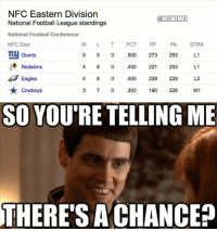 Dallas Cowboys, Philadelphia Eagles, and Football: NFC Eastern Division  ONFLMEMEL  National Football League standings  National Football Conference  w L T PCT  PF  PA  STRK  NFC East  ny Giants  L1  5 0 500  273  253  L1  Redskins  6 0 400  221  253  Eagles  6 0 400  229  229  W1  Cowboys  0 300  190  228  SO YOU'RE TELLING ME  THERE'S A CHANCE? When Cowboys fans look at the NFC East Standings LIKE NFL Memes!