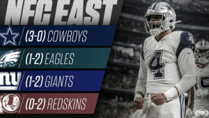 Throwback to when Cowboys fans thought they were going to the Super Bowl this season #tbt https://t.co/GxGRhjlOuc: NFCEAST  (3-0) COWBOYS  S (1-2) EAGLES  nU (1-2) GIANTS  (0-2) REDSKINS  Wilsor  FOX  SPORTS Throwback to when Cowboys fans thought they were going to the Super Bowl this season #tbt https://t.co/GxGRhjlOuc