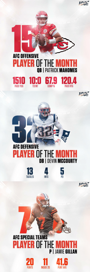 AFC Players of the Month (September):   Offensive: @Chiefs QB @PatrickMahomes  Defensive: @Patriots CB Devin McCourty Special Teams: @Browns P @ScottishHammer7 https://t.co/mR28IXnImT: NFL  15  AFC OFFENSIVE  PLAYER OF THE MONTH  OB I PATRICK MAHOMES  1510 10:0 67.9 120.4  COMP %  PASS YDS  TD:INT  PASS RTG   NFL  ATROTE  PATRIOTS  AFC DEFENSIVE  PLAYER OF THE MONTH  DB DEVIN MCCOURTY  5  13  4  TACKLES  INTS  PD   NFL  BROWNS  AFC SPECIAL TEAMS  PLAYER OF THE MONTH  P JAMIE GILLAN  20  11 41.6  PUNTS  PUNT AVG  INSIDE 20 AFC Players of the Month (September):   Offensive: @Chiefs QB @PatrickMahomes  Defensive: @Patriots CB Devin McCourty Special Teams: @Browns P @ScottishHammer7 https://t.co/mR28IXnImT
