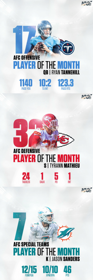AFC Players of the Month (December):   Offensive: @Titans QB @ryantannehill1    Defensive: @Chiefs S @Mathieu_Era   Special Teams: @MiamiDolphins K @jasonsanderss https://t.co/sj66zHayqr: NFL  17  AFC OFFENSIVE  PLAYER OF THE MONTH  QB | RYAN TANNEHILL  1140 10:2 123.3  PASS RTG  PASS YDS  TD:INT   NFL  AFC DEFEŃSIVE  PLAYER OF THE MONTH  S| TYRANN MATHIEU  24 1 5 1  TACKLES  INT  PD  SACK   NFL  7  Dolphins  AFC SPECIAL TEAMS  PLAYER OF THE MONTH  K| JASON SANDERS  12/15 10/10 46  FGM/FGA  XPM/XPA  PTS AFC Players of the Month (December):   Offensive: @Titans QB @ryantannehill1    Defensive: @Chiefs S @Mathieu_Era   Special Teams: @MiamiDolphins K @jasonsanderss https://t.co/sj66zHayqr