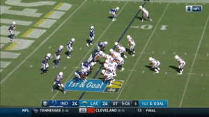 .@AustinEkeler's THIRD TD of the game wins it for the @Chargers in OT! #INDvsLAC #BoltUp https://t.co/0SNNVJLcbr: NFL  1ST&Goal  :06  LAC 24  IND 24  OT 5:06  1ST & GOAL  6  CLEVELAND (0-1)  TENNESSEE (1-0)  43  NFL  13  FINAL .@AustinEkeler's THIRD TD of the game wins it for the @Chargers in OT! #INDvsLAC #BoltUp https://t.co/0SNNVJLcbr
