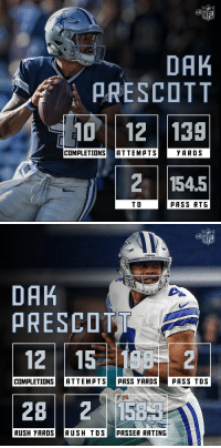 RT @MrNFLRT: Dak Prescott better be getting a Madden ratings boost @EAMaddenNFL: NFL  DAK  ARE SCOTT  10 12 139  YARDS  COMPLETION  ATTEMATS  154 5  T D  AAS S RTG   NFL  GUWBOYS  DAA  ARE SCOTT  12 15 2  COMALETIONS ATTEMpTS  MASS YARDS  ASS TDS  RUSH YARDS  RUSH TDS  nASSER RATING RT @MrNFLRT: Dak Prescott better be getting a Madden ratings boost @EAMaddenNFL