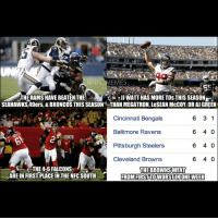 Baltimore Ravens, Cincinnati Bengals, and Cleveland Browns: @NFL  EMES  THERAMSHAVE BEATEN THE  WATT HAS MORE TDs THIS SEASON  SEAHAWKS,49ers, & BRONCOS THIS SEASON THAN MEGATRON, LeSEANMcCOY, OR AJGREEN  6 3 1  Cincinnati Bengals  6 40  Baltimore Ravens  Pittsburgh Steelers  6 40  6 40  Cleveland Browns  aS THE 4-6 FALCONS  THE BROWNS WENT  ARE IN FIRST PLACEIN THE NFC SOUTH  FROM FIRSTTOWORSTIN ONE WEEK