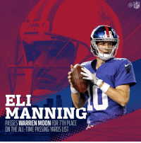 Eli Manning has moved into 7th for all-time passing yards! 📈  #GiantsPride https://t.co/fu63L81ti5: NFL  idde  1 0  ELI  MANNING  PASSES WARREN MOON FOR 7TH PLACE  ON THE ALL-TIME PASSING YARDS LIST Eli Manning has moved into 7th for all-time passing yards! 📈  #GiantsPride https://t.co/fu63L81ti5