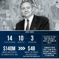 Jerry Jones. @dallascowboys legend. 💯   #PFHOF17 https://t.co/q6ChG1LFK7: NFL  JERRY JONES  ELECTED TO THE  PRO FOOTBALL  HALL OF FAME IN  2017  PLAYOFF APPEARANCES DIVISION TITLES SUPER BOWL WINS  S140M > S4BFIASY ICN WE REL  FIRST TEAM IN NFL  AMOUNT THE COWBOYSHISTORY TO WIN 3  AMOUNT JONES PAID FOR  THE COWBOYS FEB 25, 1989  SUPER BOWLS INA  4 YEAR SPAN  ARE WORTH TODAY  (MOST VALUABLE SPORTS FRANCHISE 2016) Jerry Jones. @dallascowboys legend. 💯   #PFHOF17 https://t.co/q6ChG1LFK7