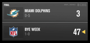 Dolphins drop another tough one and move to 0-5 on the season https://t.co/qBi7WSi1Jw: @NFL_MEMES OCBS  FINAL  MIAMI DOLPHINS  O-5  3  BYE WEEK  1-0  47  NFL Dolphins drop another tough one and move to 0-5 on the season https://t.co/qBi7WSi1Jw