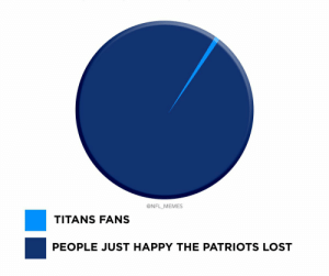 People celebrating the Patriots getting eliminated: https://t.co/9LGADUbio6: @NFL_MEMES  TITANS FANS  PEOPLE JUST HAPPY THE PATRIOTS LOST People celebrating the Patriots getting eliminated: https://t.co/9LGADUbio6