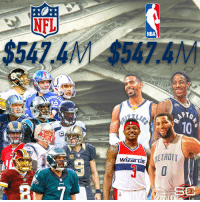 DeMar DeRozan, Bradley Beal, Andre Drummond & Mike Conley's guaranteed $ = 11 starting NFL QBs' total guaranteed $: NFL  NBA  10  DETROIT  wizards DeMar DeRozan, Bradley Beal, Andre Drummond & Mike Conley's guaranteed $ = 11 starting NFL QBs' total guaranteed $