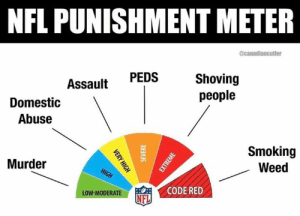 Facts (@candadiancutler): NFL PUNISHMENT METER  @canadiancutier  Shoving  people  PEDS  Assault  Domestic  Abuse  Smoking  Weed  Murder  HIGH  CODE RED  LOW-MODERATE  NFL  VERY HIGH  SEVERE  EXTREME Facts (@candadiancutler)