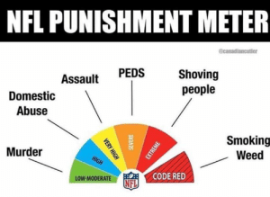 Peds: NFL PUNISHMENT METER  @canadiancutler  Shoving  people  PEDS  Assault  Domestic  Abuse  Smoking  Weed  Murder  HIGH  CODE RED  LOW-MODERATE  NFL  VERY HIGH  SEVERE  EXTREME