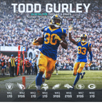 On pace for HOW many TDs?  @TG3II has scored at least 1 TD in EVERY game this season. 🔥🔥🔥 https://t.co/MhJoTsTHZL: NFL  TODD GURLEY  15 TOTAL TDS THR  8 GAMES  ON PACE FOR 30 TOTAL TD  FL RECORD 31]  13  RAIDERS  WK1  WK2  WK3  WK4  WK5  WK6  WK7  WK8 On pace for HOW many TDs?  @TG3II has scored at least 1 TD in EVERY game this season. 🔥🔥🔥 https://t.co/MhJoTsTHZL