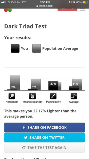 Now I see why my friends say I'm innocent (except the psychopathy part wtf): ni 65%  ll U.S. Cellular LTE  3:55 PM  O idrlabs.com  Dark Triad Test  Your results:  Population Average  You  27%  11%  4%  2%  Machiavellianism Psychopathy  Average  Narcissism  This makes you 22.17% Lighter than the  average person.  f SHARE ON FACEBOOK  y SHARE ON TWITTER  C TAKE THE TEST AGAIN Now I see why my friends say I'm innocent (except the psychopathy part wtf)