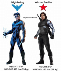 "Memes, Winter, and 🤖: Nightwing  Winter Soldier  IG IOTHEBATBRAND  HEIGHT: 5'10""  HEIGHT: 5'9""  WEIGHT: 175 lbs (79 kg)  WEIGHT: 260 lbs (118 kg) Who would be your sidekick: Nightwing or Winter Soldier?"