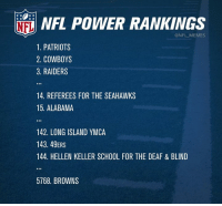 Hellen Keller, Nfl, and Patriotic: Nil NFL POWER RANKINGS  1. PATRIOTS  COWBOYS  3. RAIDERS  14. REFEREES FOR THE SEAHAWKS  15, ALABAMA  142. LONG ISLAND YMCA  143. 49ERS  144. HELLEN KELLER SCHOOL FOR THE DEAF & BLIND  5768. BROWNS Your NFL Power Rankings at the start of Week 10
