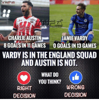 England Squads will be picked on current form say the FA and Southgate...: NING  CHARLIE AUSTIN  JAMIE VARDY  8 GOALS IN 11 GAMES OGOALS IN 13GAMES  VARDY ISIN THE ENGLAND SQUAD  AND AUSTIN IS NO  WHAT DO  YOU THINK?  WRONG  RIGHT  DECISION  DECISION England Squads will be picked on current form say the FA and Southgate...