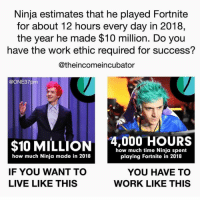 Memes, Money, and Video Games: Ninja estimates that he played Fortnite  for about 12 hours every day in 2018,  the year he made $10 million. Do you  have the work ethic required for success?  @theincomeincubator  @ONE37pm  $10 MILLION  4,000 HOURS  how much time Ninja spent  playing Fortnite in 2018  how much Ninja made in 2018  IF YOU WANT TO  LIVE LIKE THIS  YOU HAVE TO  WORK LIKE THIS For the record, that's 166 FULL DAYS of playing Fortnite in one year to do what he did. Not to mention all the time as a child - young man playing other video games building his baseline skill. So yes, there is money in everything including as a gamer but it's a lot more work than you may see on the surface. Via @theincomeincubator