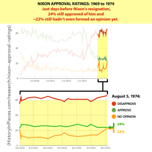 For perspective...: NIXON APPROVAL RATINGS: 1969 to 1974  Just days before Nixon's resignation,  24% still approved of him and  ~22% still hadn't even formed an opinion yet.  60  40  20  1/1/1973  1/1/1970  1/1/1972  1/1/1971  August 5, 1974:  60  DISAPPROVE  APPROVE  40  NO OPINION  24%  A 22%  20  2/1/1974  4/1/1974  3/1/1974  5/1/1974  6/1/1974  7/1/1974  8/1/1974  (HistorylnPieces.com/research/nixon-approval-ratings) For perspective...