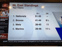 Espn, Mlb, and News: NL East Standings  Top 4 Teams  SC  GB  1. Nationals  2. Braves  3. Mets  4. Marlins  W-L  51-35  41-44 9½  39-45 11  39-46 11½  COMING UP  10:35 AMET  UNDER NEW  REGIME  Threat to  OKLA & OKST?  Oklahoma St  ffense  rading  tanton?  tate of  he Marlins  NEWS e U.S. Army investigated the allegations but Knight denied any wrongdoing to ESPN for not putting the Phillies on this graphic even with the space 🤣😂 #Savage  H/t @baseballreddit