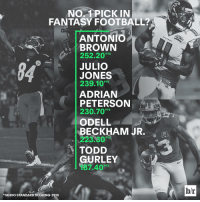 Who are you taking for the No. 1 pick in fantasy football? 🤔: NO 1 PICK IN  FANTASY FOOTBALL?A  ANTONIO  BROWN  252.20  PTS  JULIO  JONES  239.10  PTS  ADRIAN  PETERSON  230.70 PTS  ODELL  BECKHAM JR.  TODD  GURLEY  7.40  *YAHOO STANDARD SCORING-2015  hr Who are you taking for the No. 1 pick in fantasy football? 🤔
