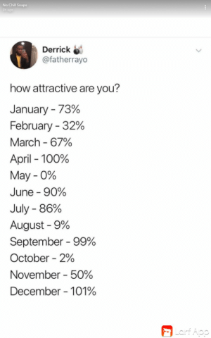 Chill, No Chill, and April: No Chill Snaps  2h ago  Derrick  @fatherrayo  how attractive are you?  January 73%  February 32%  March 67%  April 100%  May 0%  June 90%  July 86%  August 9%  September 99%  October 2%  November 50%  December 101%  | Lainf Aop 2%! Seriously?!