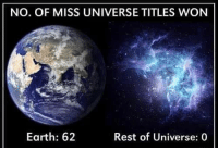 Memes, Miss Universe, and Earth: NO. OF MISS UNIVERSE TITLES WON  Earth: 62  Rest of Universe: 0 hmmmm