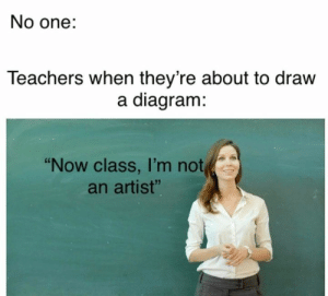 """Diagram: No one:  Teachers when they're about to draw  a diagram:  """"Now class, I'm not  an artist"""""""