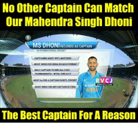 cwc: No Other Captain Can Match  Our Mahendra Singh Dhoni  MS RECORDS AS CAPTAIN  IN INTERNATIONAL CRICKET  CAPTAINED MOST INTL MATCHES  MOST WINS FOR INDIA IN EACH FORMAT  ONLY CAPTAIN TO WIN ALL 3 ICC  TOURNAMENTS WT20, CWC & CT  RVCJ  MOST 6s FOR A CAPTAIN IN INTL CRICKET  YStar  WWW.RVCJ.COM  MOST WINS FOR ANY CAPTAIN IN T20ls  The Best Captain For A Reason