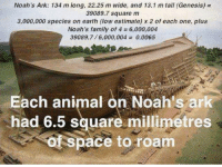 Memes, Cruise, and Genesis: Noah's Ark: 134 m long, 22.25 m wide, and 13.1 m tall (Genesis)  39089.7 square m  3,000,000 species on earth (low estimate) x 2 of each one, plus  Noah's family of 4 6,000,004  39089.7/6,000,004 0.0065  Each animal on Noah's ark  Shad 6.5 square millimetres  of space to roam Worst cruise ever!  Click here for more atheist comedy: https://thebibleandotherfairytales.com/