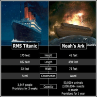 Check out our heathenwear shop! http://wflatheism.spreadshirt.com/: Noah's Ark  RMS Titanic  45 feet  175 feet  Height  882 feet  Length  450 feet  75 feet  92 feet  Width  Steel  Construction  Wood  50,000+ animals  3,547 people  Capacity  2,000,000+ insects  Provisions for 3 weeks  8 people  Provisions for 1 year Check out our heathenwear shop! http://wflatheism.spreadshirt.com/