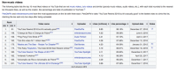 """Music: Non-music videos  The following table lists the top 10 most liked videos on YouTube that are not music videos, lyric videos and similar (parody music videos, audio videos, etc.), with each total rounded to the nearest  ten thousand likes, as well as the creator, like percentage and date of publication to YouTube.  PewDiePie and whinderssonnunes have the most appearances on the list with three each. PewDiePie's video YouTube Rewind 2018 but it's actually good"""" is the fastest video to climb this list,  claiming the top spot only two days after being uploaded  Rank  Video name  Uploader  PewDiePie  whinderssonnunes  ◆ Likes (millions)◆ Like percentage#  Upload date ◆ Notes  December 27, 2018  June 9, 2016  April 3, 2017  December 10, 2016  61. """"YouTube Rewind 2018 but it's actually good50)  6.85  4.53  4.41  4.38  4.20  4.19  4.11  4.10  4.09  3.66  99.1 6%  99.08%  97 72%  97.66%  64.59%  96.81%  65.80%  98.39%  99.20%  87.06%  2. 149.""""Criança de Rico e Criança de Pobre""""51)  3.158. """"Ping Pong Trick Shots 3""""(52]  4. 160.""""Can this video hit 1 million likes?""""153)  Dude Perfect  PewDiePie  Get Movies  PewDiePie  YouTube Spotlight  whinderssonnunes  YouTube Spotlight  173. """"Masha and The Bear- Recipe For Disaster""""54)  January 31, 2012  [K]  6. 174. """"The Ruby Playbutton/ YouTube 50 Mil Sub Reward Unbox5  7.180. """"YouTube Rewind: The Shape of 2017 56  8.182. """"Imitando Funkeiros""""[571  9.183. """"Aniversário de Rico e Aniversário de Pobre""""I58]  10. 241. """"YouTube Rewind: The Ultimate 2016 Challenge59)  December 18, 2016[L  December 6, 2017  April 20, 2017  December 7, 2017  December 7, 2016  As of January 2, 2019"""