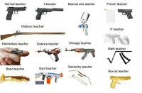 """Chicago, Gym, and Meme: Normal teacher  Librarian  Manual arts teacher  French teacher  History teacher  IT teacher  81  Elementary teacher  Science teacher  Chicago teacher  Math teacher  Band teacher  Gym teache Geometry teacher  Sex ed teacher <p>This meme has reached maximum exposure. Time to sell? via /r/MemeEconomy <a href=""""http://ift.tt/2F14wYn"""">http://ift.tt/2F14wYn</a></p>"""