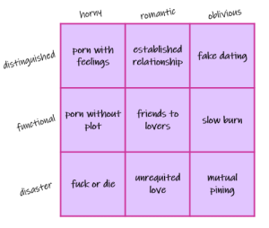 Fake, Friends, and Love: norny  romantic  oblivious  Mayisheo feclings relationship  ned Pory with established  fake datimg  feelings relationship  porn without friends to  slow burn  plot  lovers  unrequited mutual  piving  2  disaster fuck or die u  love guileheroine:  shippy fic tropes: tag yourself